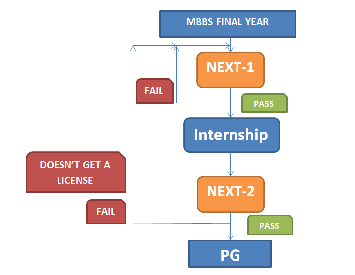 NExT MBBS PG Exit Test Eligibility Criteria for NExT-1 and NExT-2