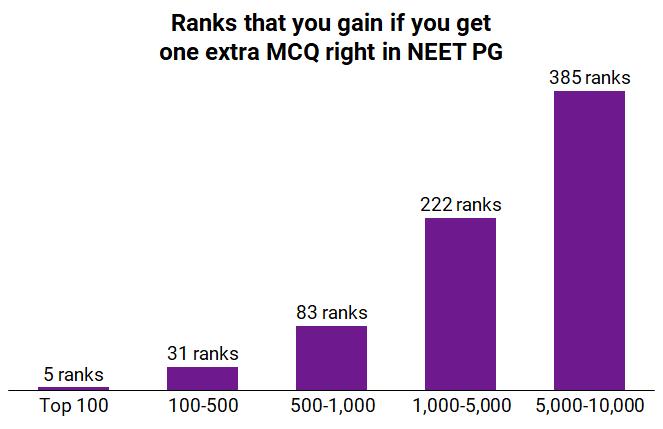 Get a better NEET PG rank with Pre PG Prep